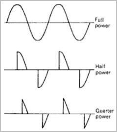 Thyristorwaveformdiagrams